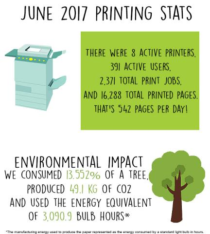 june 2017 printing stats. there were 8 active printers, 391 active users, 2,371 total print jobs, and 16,288 total printed pages. that's 542 pages per day! environmental impact we consumed 13.552@ of a tree, produed 48.1 kg of co2, and used the energy equivalent of 3,090.9 bulb hours. the manufacturing energy used to produce the paper represented as the energy consumed by a standard light bulb in hours.